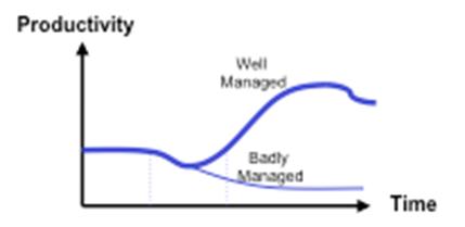 change-management-productivity