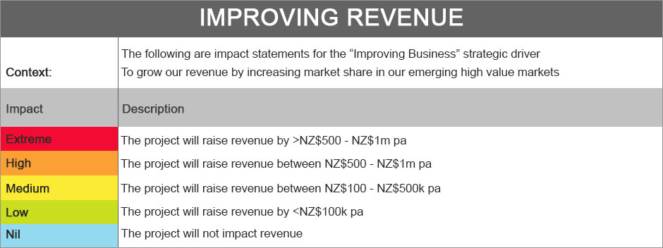 improving-revenue-new
